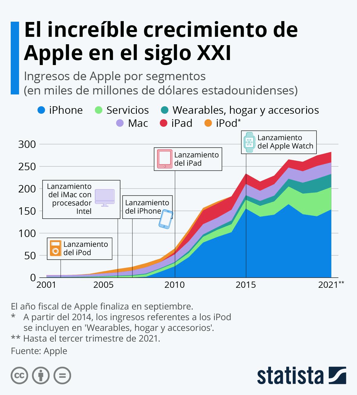Infografía: ¿Cuánto ha crecido Apple en el siglo XXI? | Statista