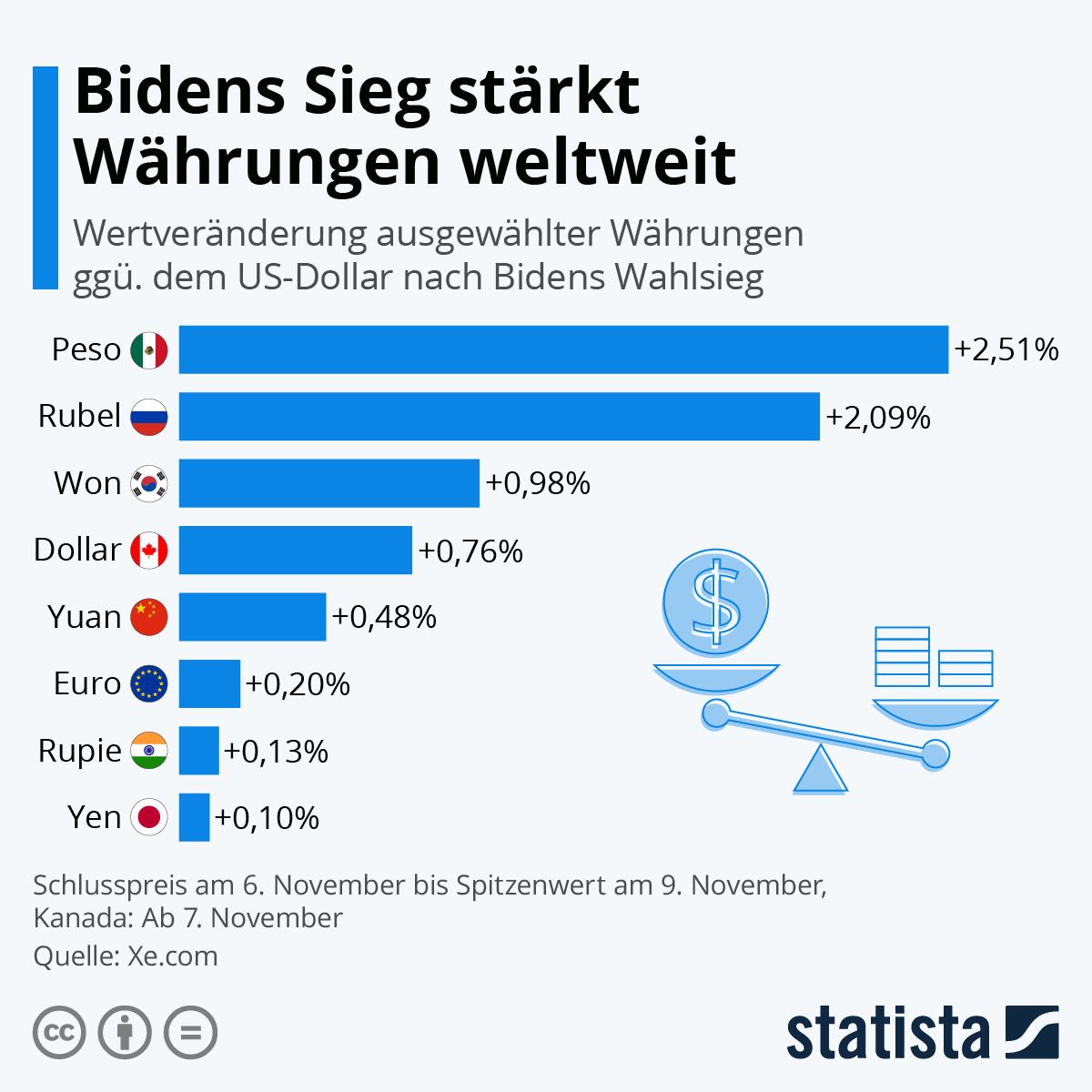 Infografik: Bidens Sieg stärkt Währungen weltweit | Statista