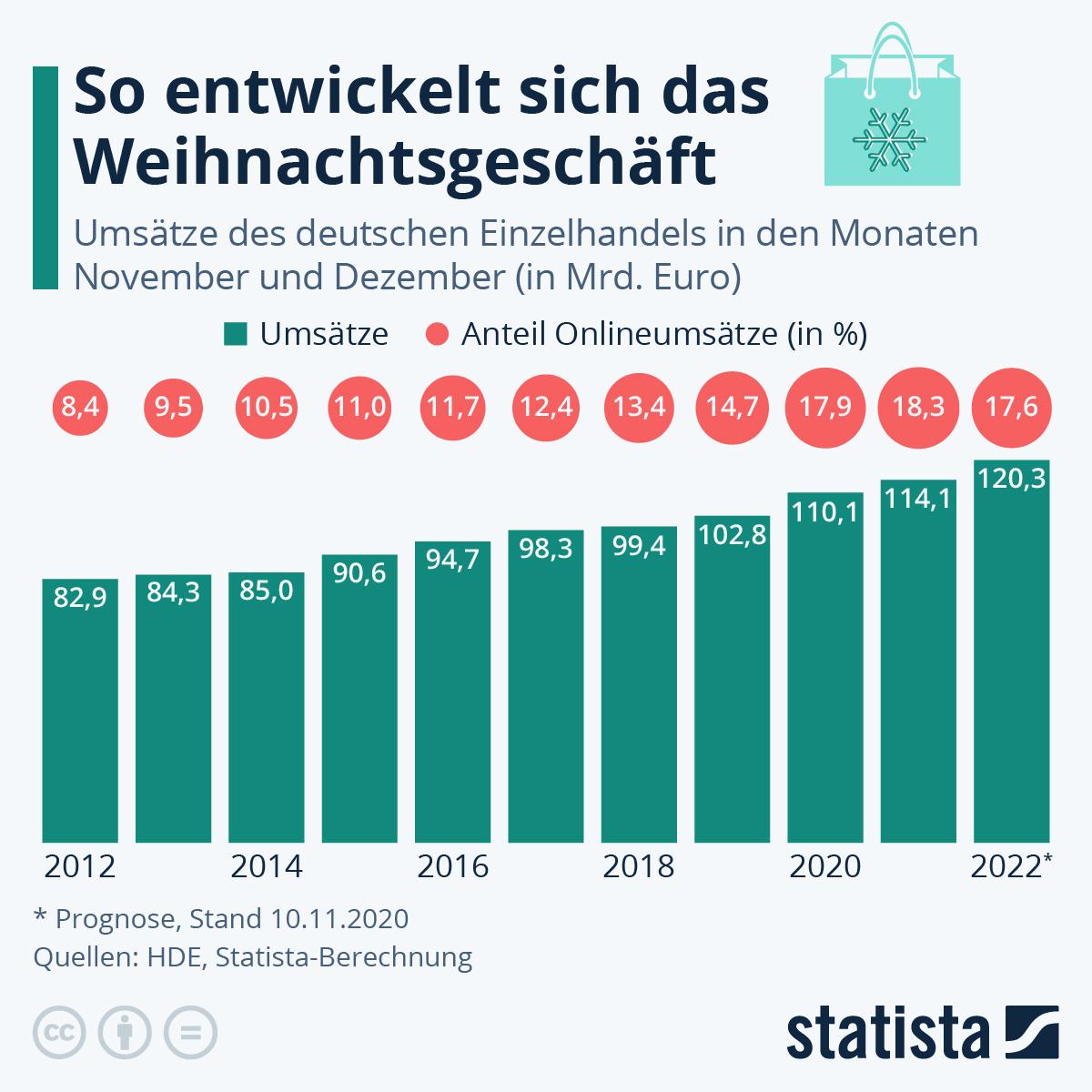 Infografik: Handel rechnet mit gutem Weihnachtsgeschäft | Statista