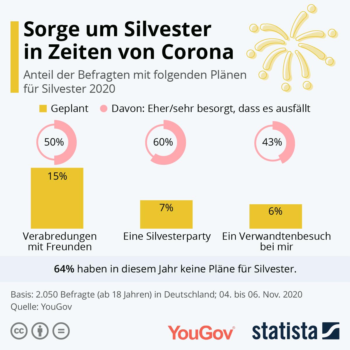 Infografik: Sorge um Silvester in Zeiten von Corona   Statista