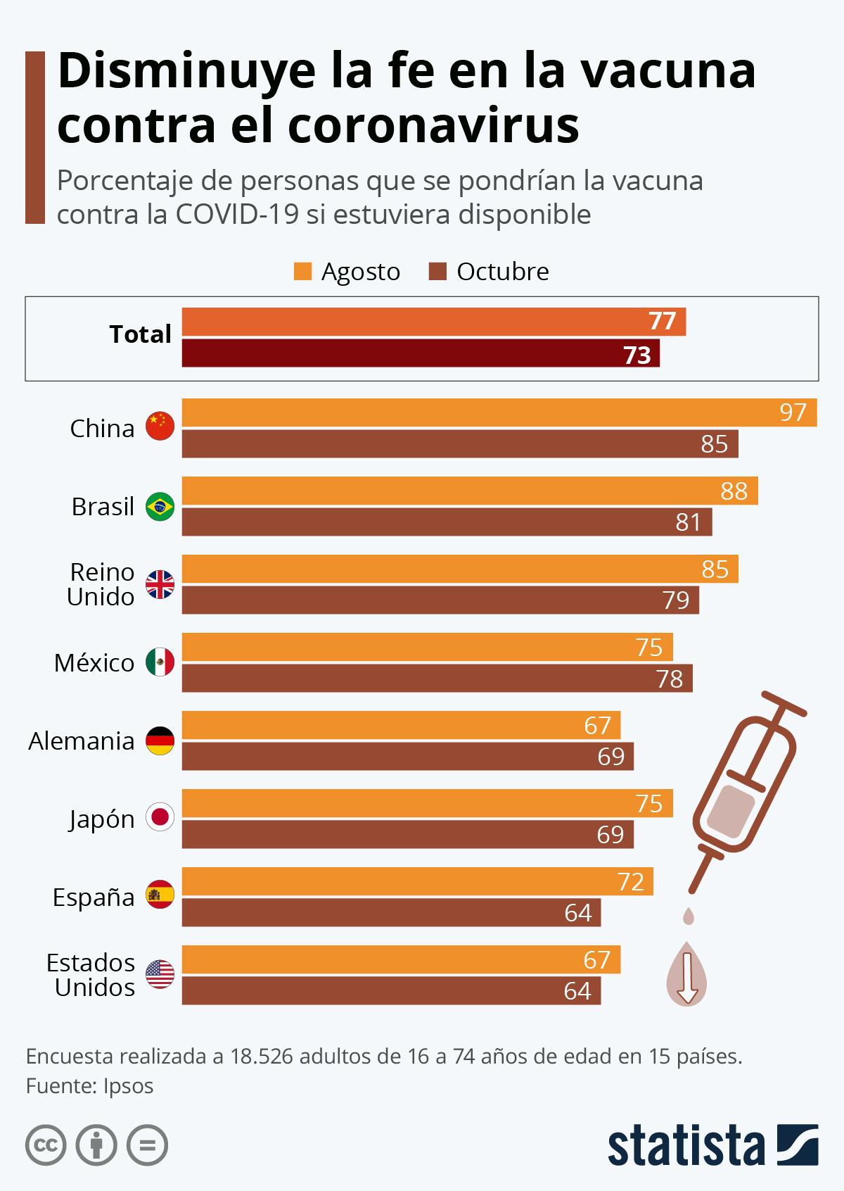 Infografía: ¿Seguimos queriéndonos vacunar contra el coronavirus? | Statista