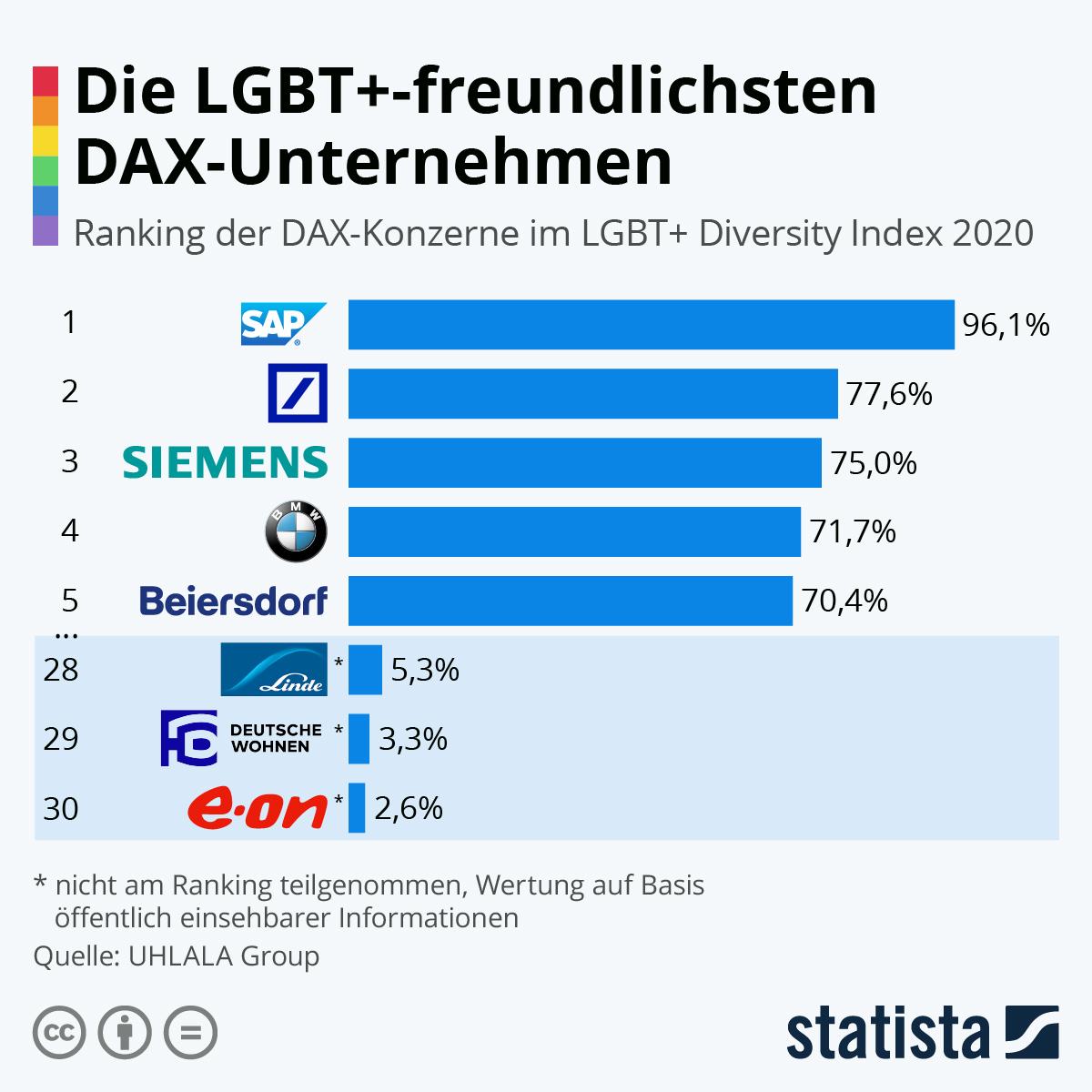 Infografik: Die LGBT+-freundlichsten DAX-Unternehmen   Statista