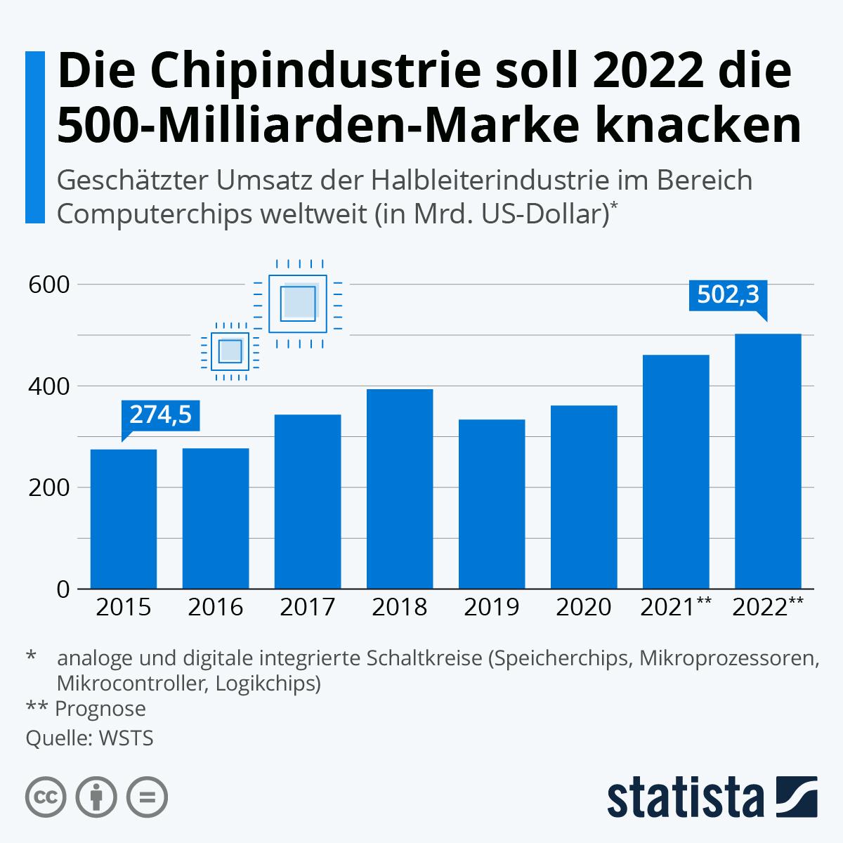 Infografik: Deutliches Wachstum der Chipindustrie | Statista