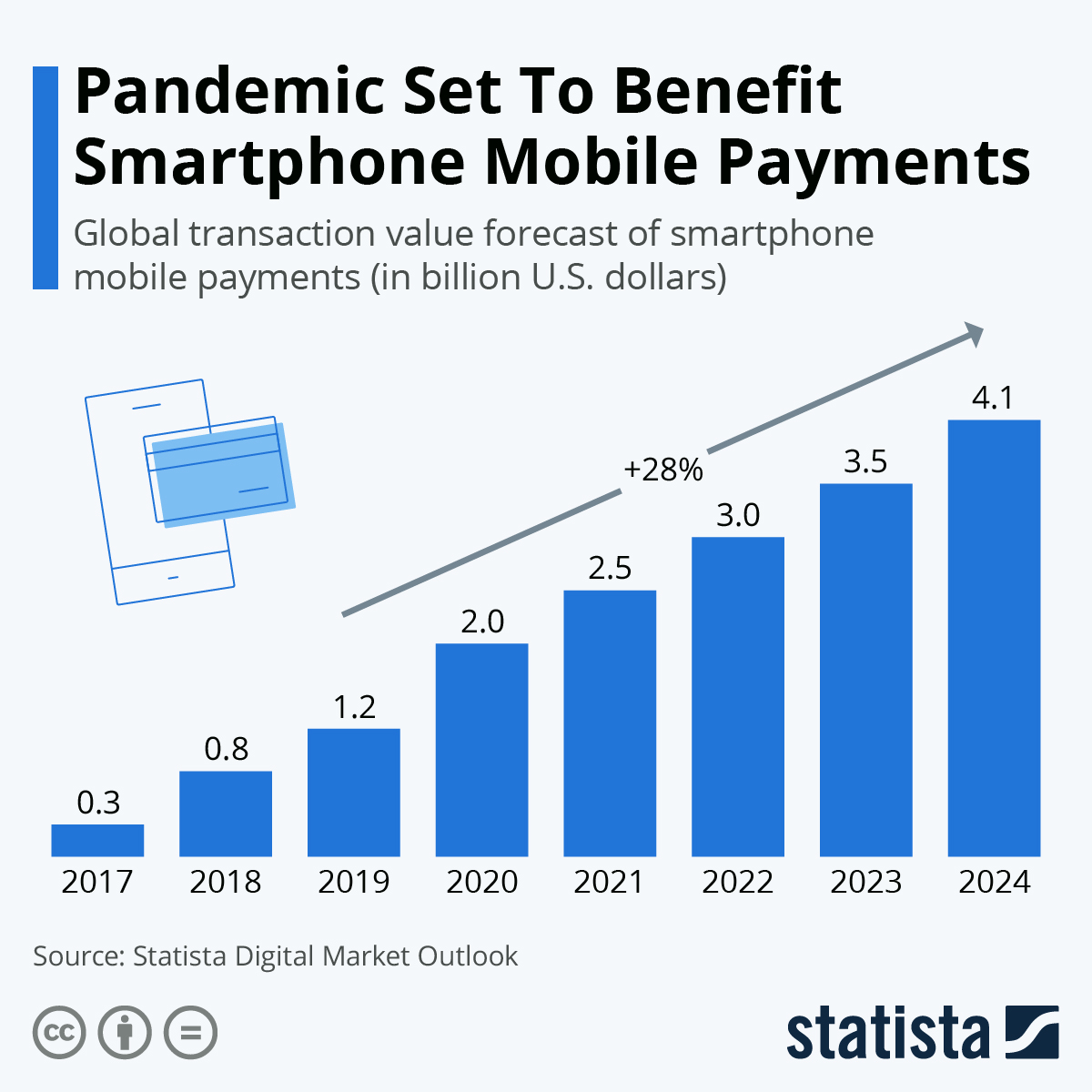 Infographic: Pandemic Set To Benefit Smartphone Mobile Payments | Statista