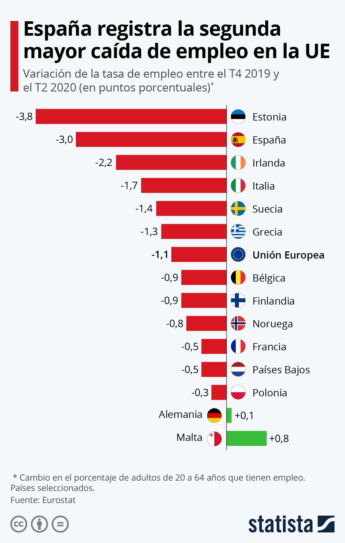 Infografía: Las tasas de empleo caen en Europa | Statista