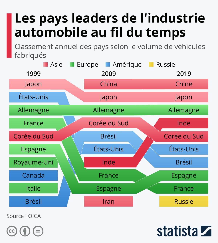 Infographie: Les pays leaders de l'industrie automobile au fil du temps   Statista