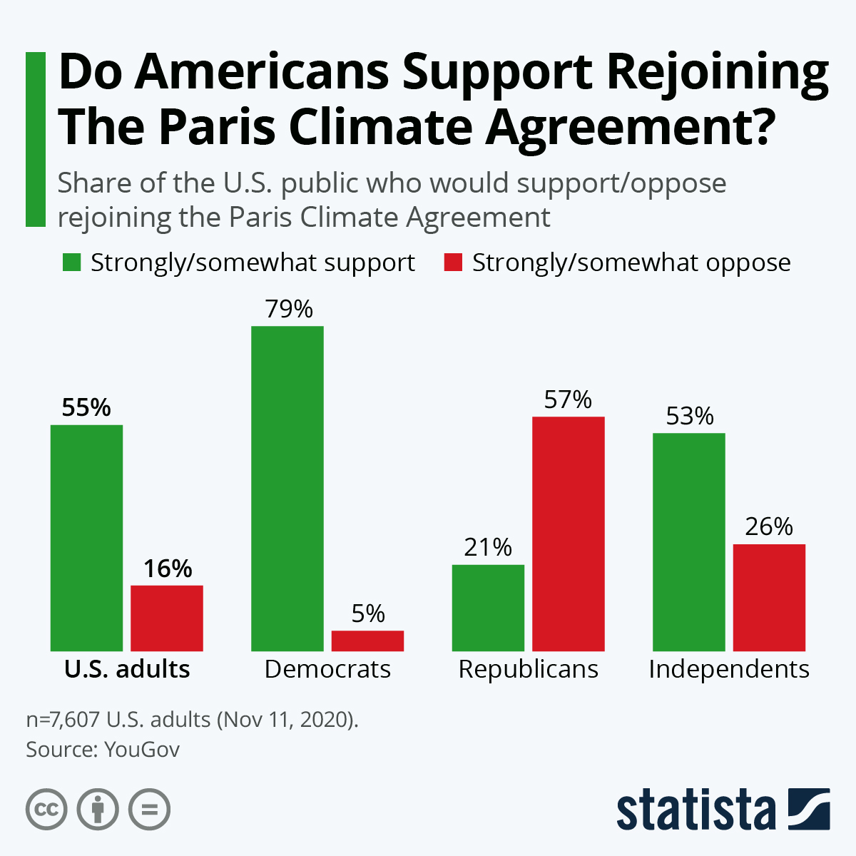 Infographic: Do Americans Support Rejoining The Paris Climate Agreement? | Statista