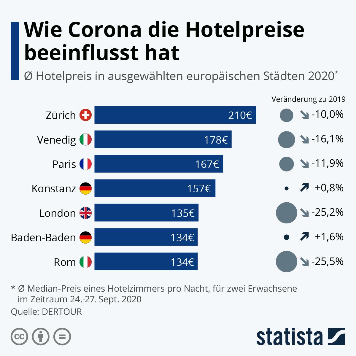 Infografik: Wie Corona die Hotelpreise beeinflusst hat | Statista