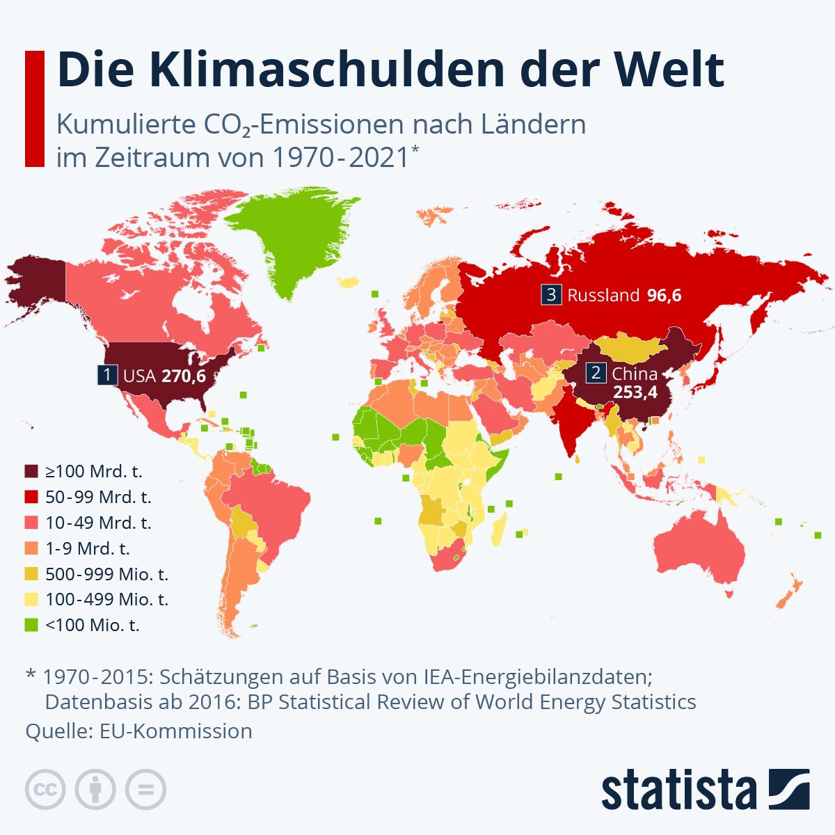 Die Klimaschulden der Welt | Statista