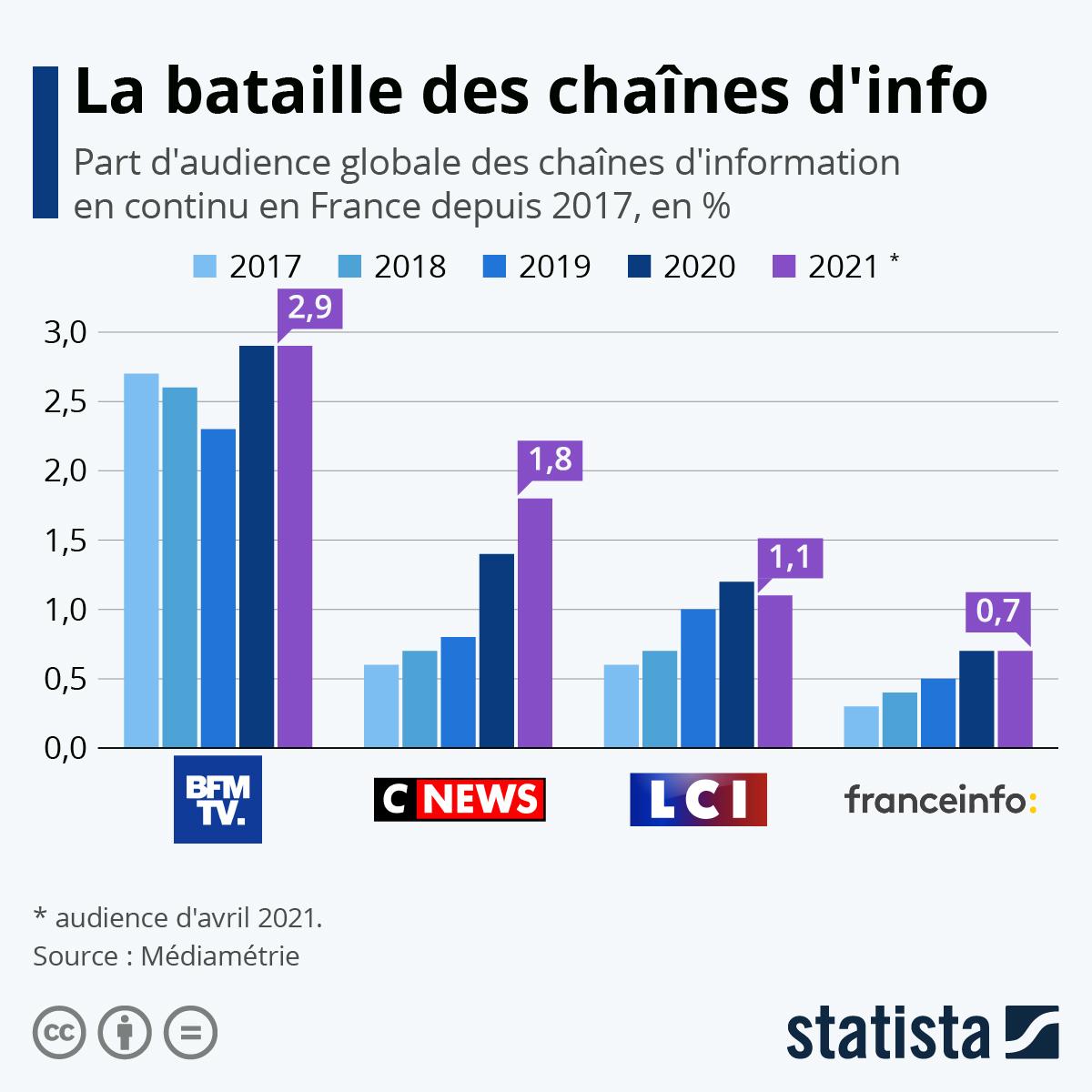Infographie: La bataille des chaînes d'info | Statista