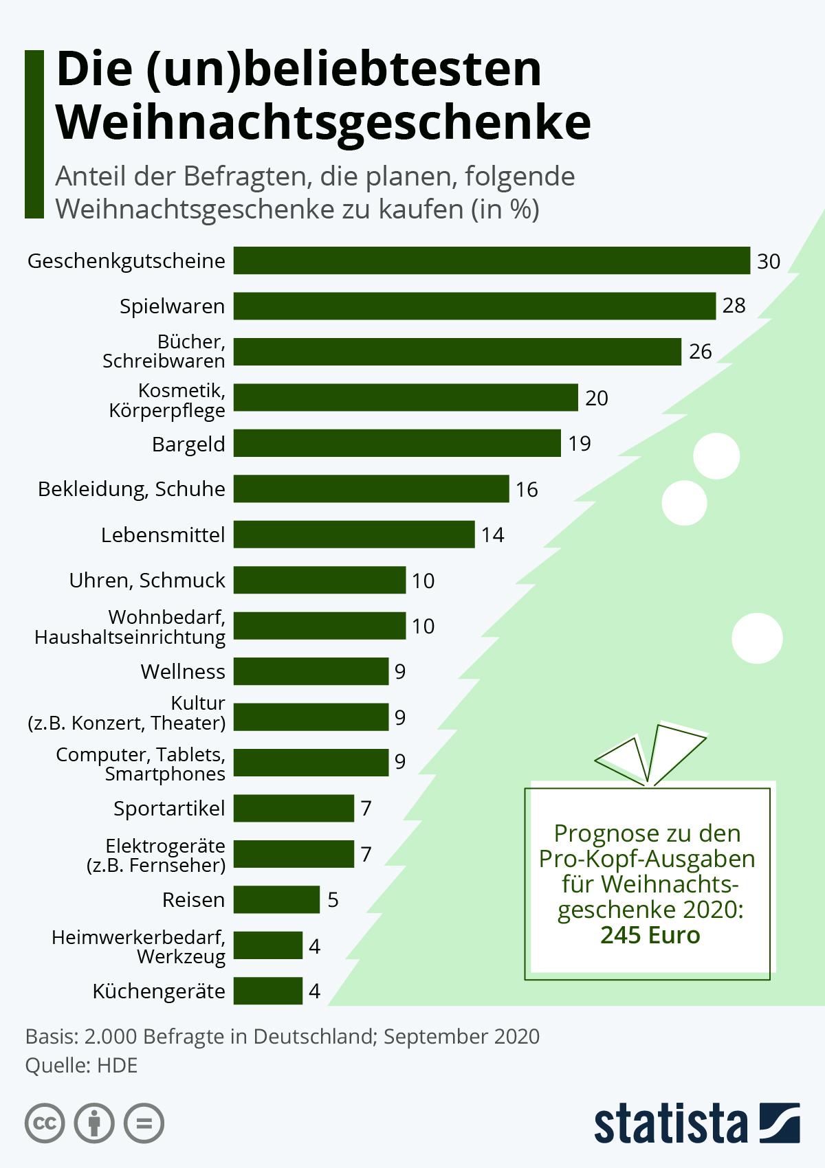Infografik: Die (un)beliebtesten Weihnachtsgeschenke | Statista
