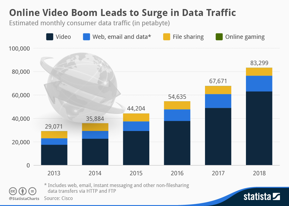 Infographic: Online Video Boom Leads to Surge in Data Traffic | Statista