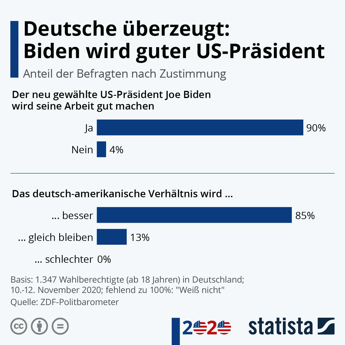 Infografik: Deutsche überzeugt: Biden wird guter US-Präsident | Statista