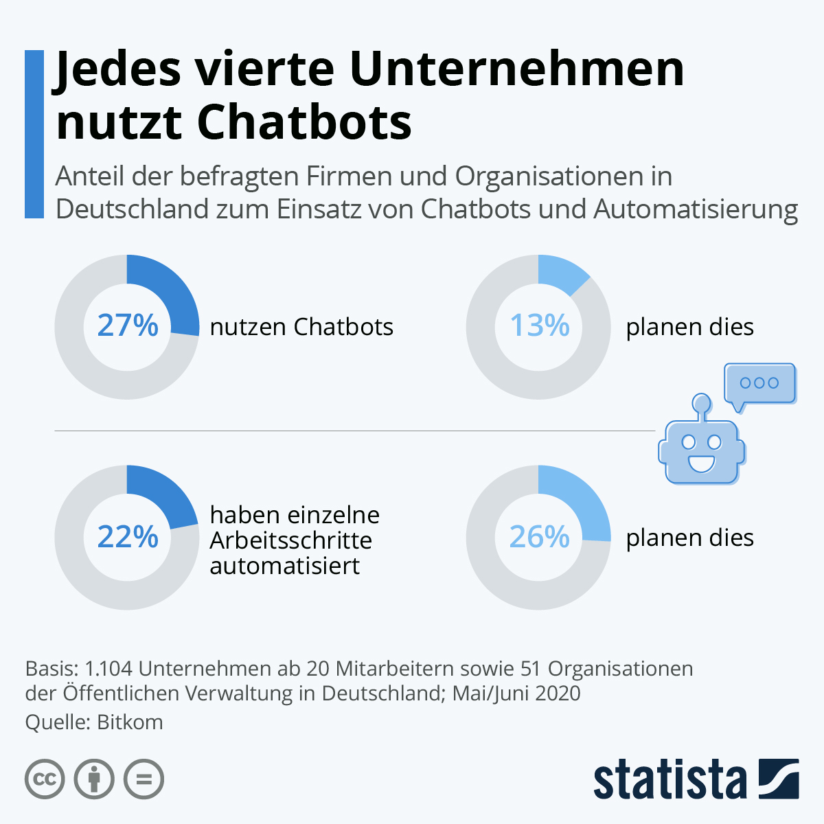 Infografik: Jedes vierte Unternehmen nutzt Chatbots | Statista