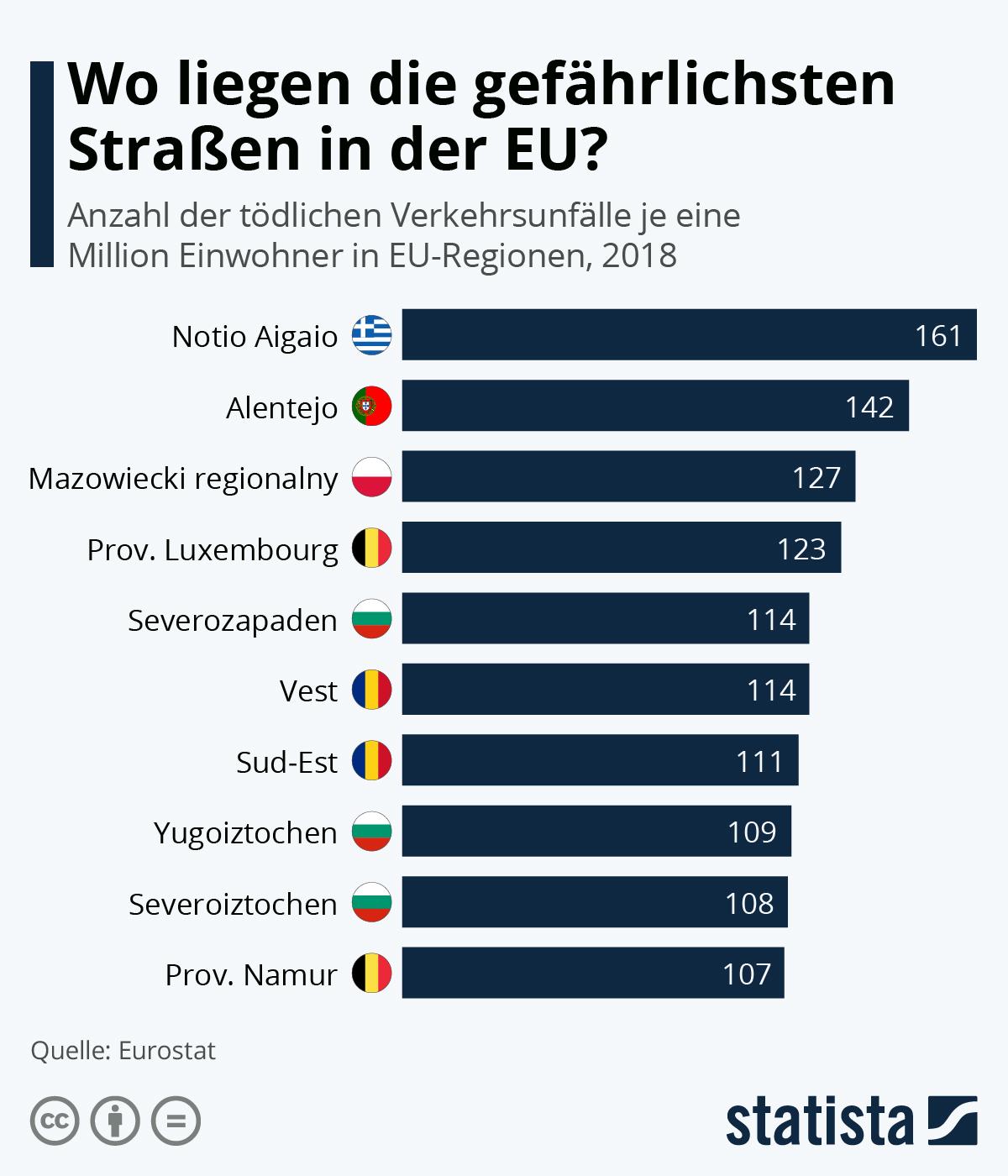 Infografik: Wo liegen die gefährlichsten Straßen in der EU? | Statista