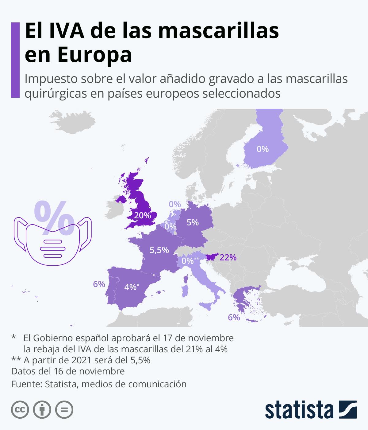 Infografía: El IVA de las mascarillas en Europa | Statista