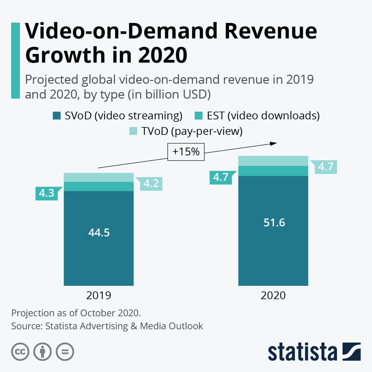 Infographic: Video-on-Demand Revenue Growth in 2020   Statista