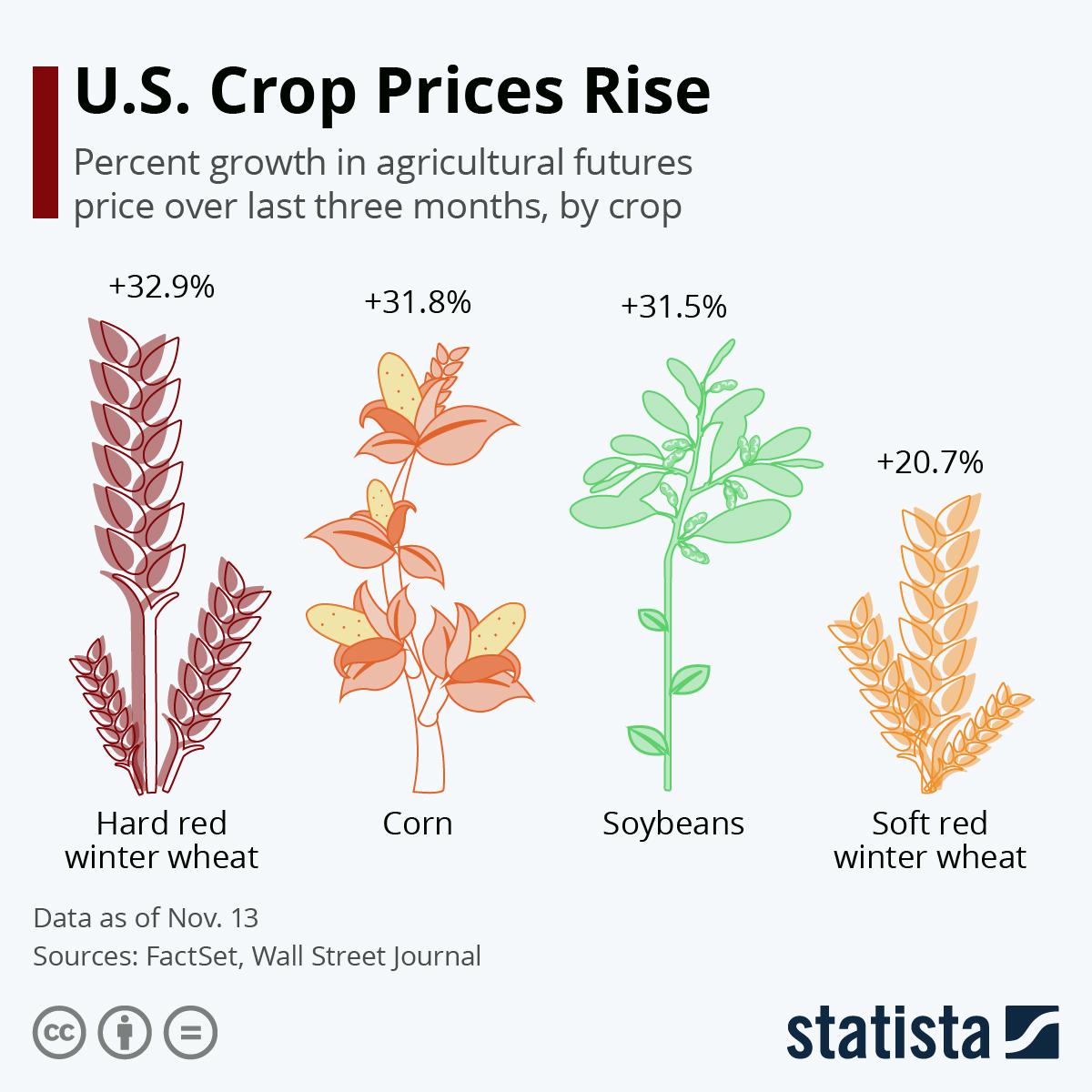 Infographic: U.S. Crop Prices Rise | Statista