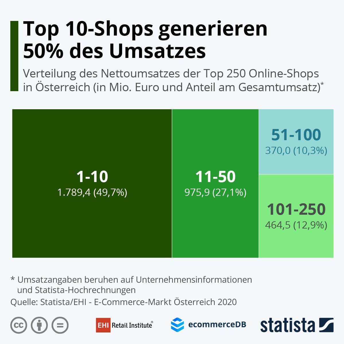 Infografik: Top 10-Shops generieren 50% des Umsatzes | Statista