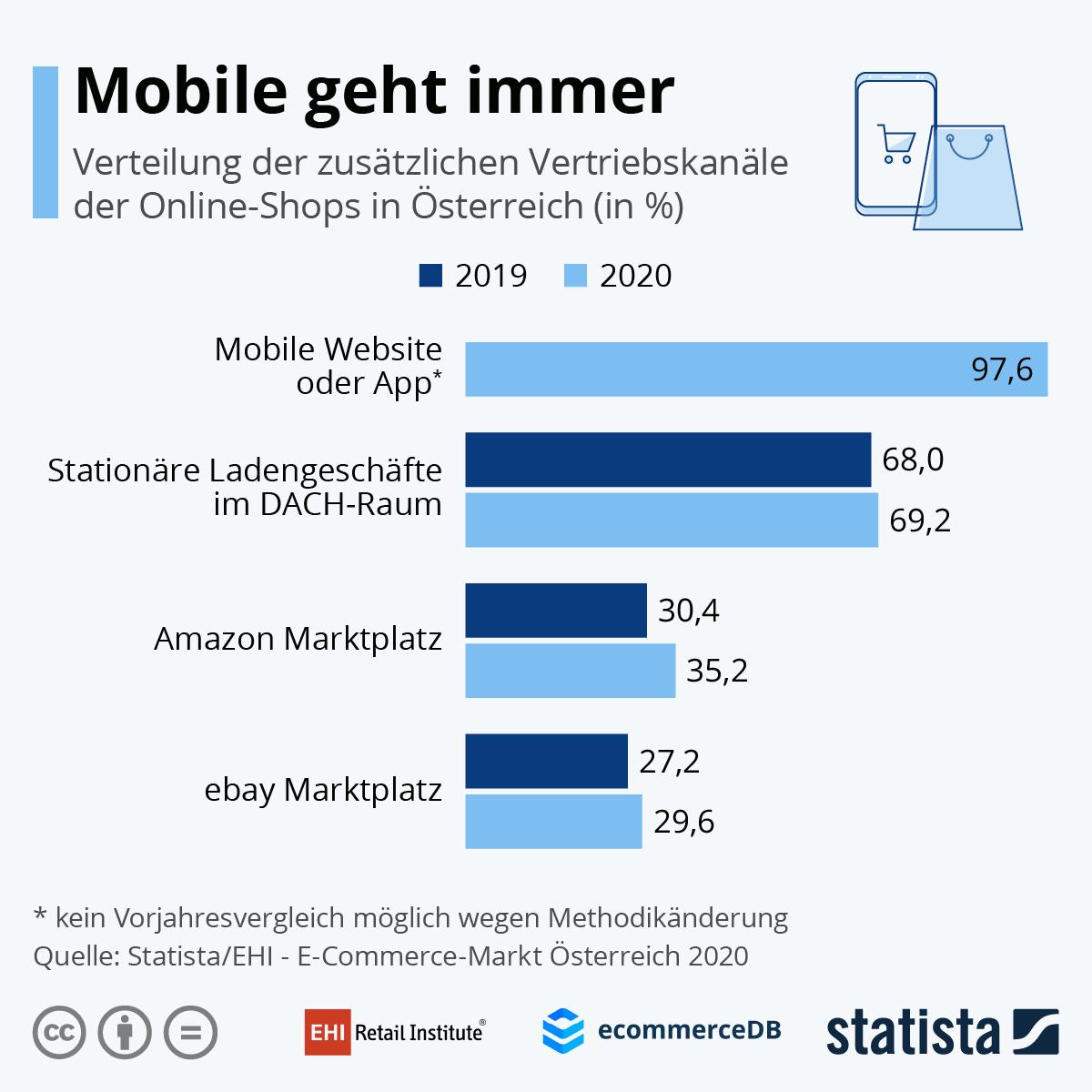 Infografik: Mobile geht immer | Statista