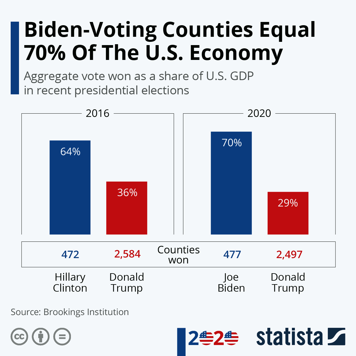 Infographic: Biden-Voting Counties Equal 70% Of The U.S. Economy | Statista
