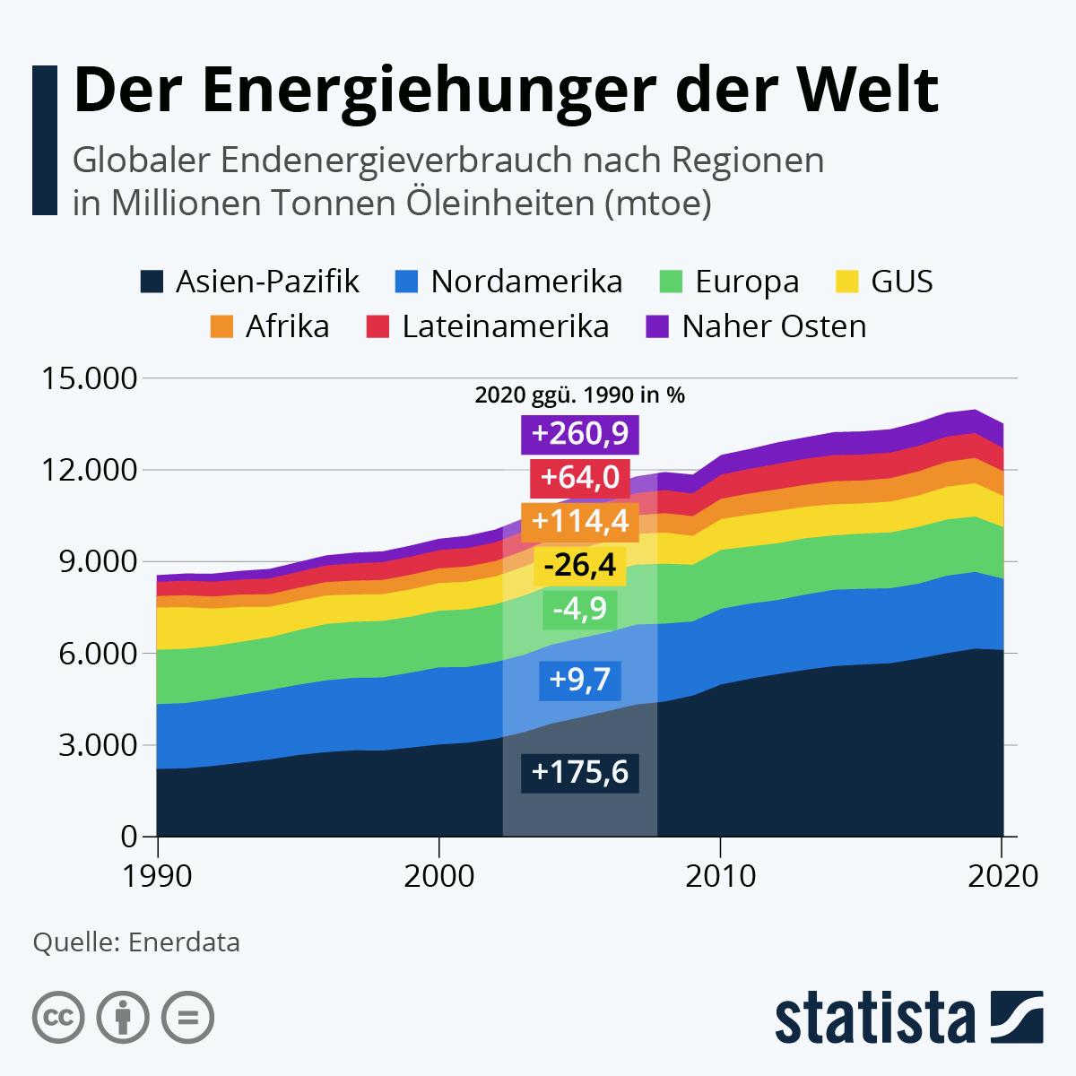 Infografik: Der Energiehunger der Welt | Statista
