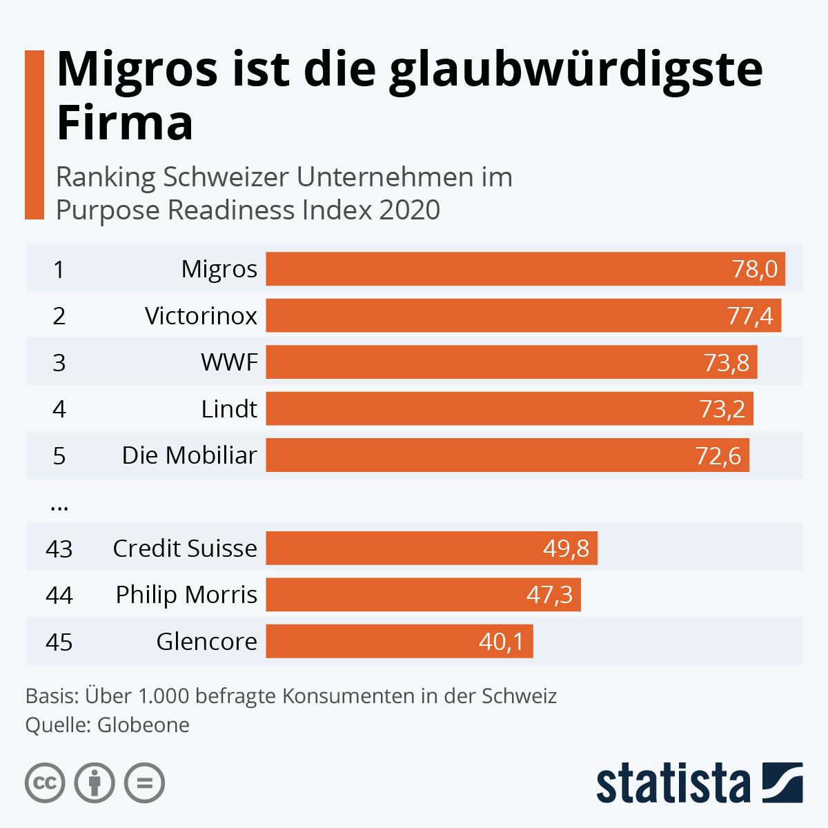 Infografik: Migros ist die glaubwürdigste Firma | Statista
