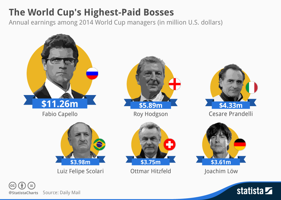 Infographic: The World Cup's Highest-Paid Bosses | Statista