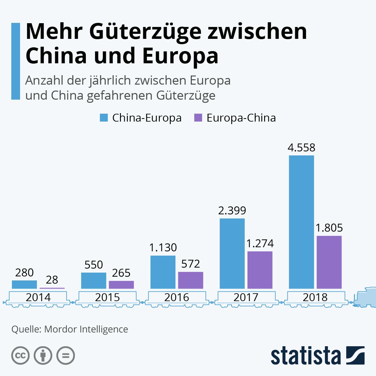 Infografik: Mehr Güterzüge zwischen China und Europa | Statista
