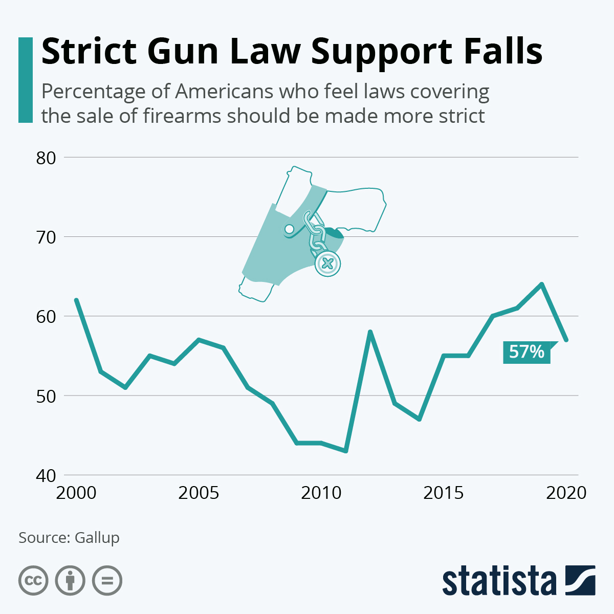 Infographic: Strict Gun Law Support Falls | Statista