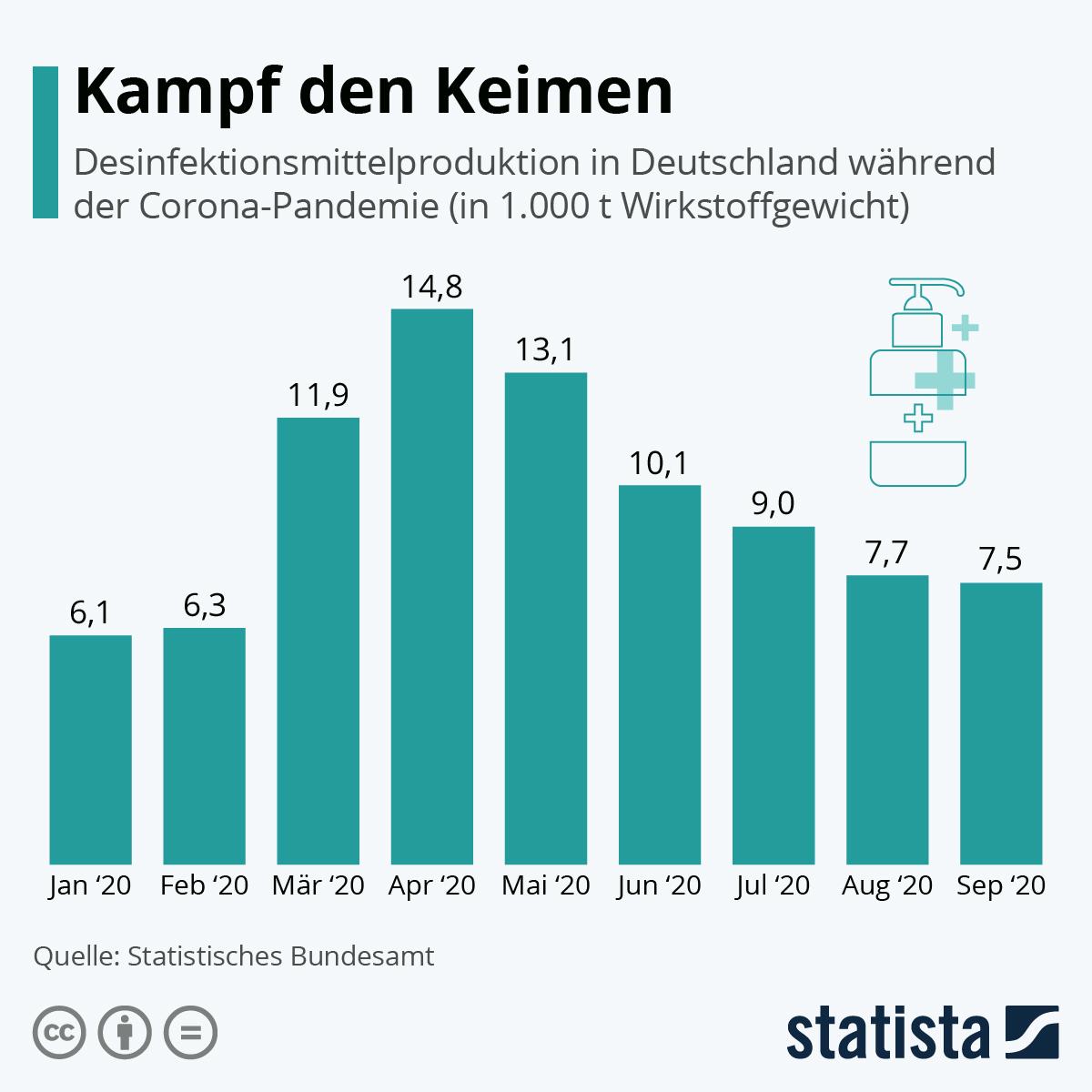 Infografik: Kampf den Keimen | Statista
