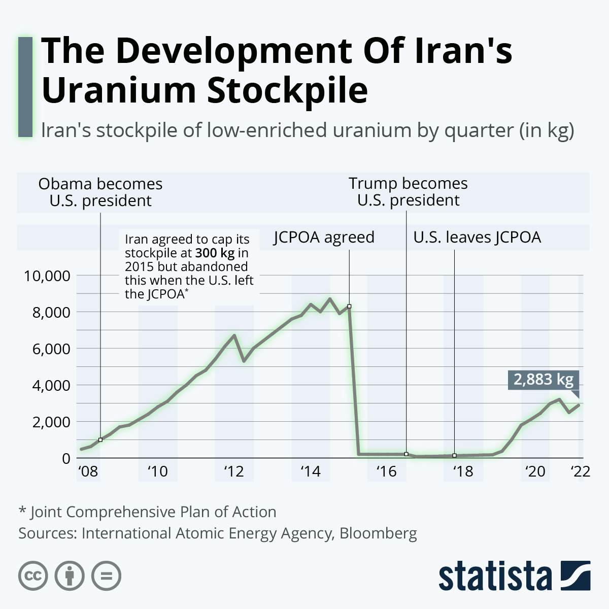 Infographic: The Development Of Iran's Uranium Stockpile | Statista