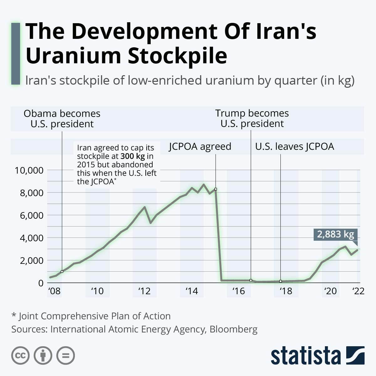 Infographic: The Development Of Iran's Uranium Stockpile | Statista