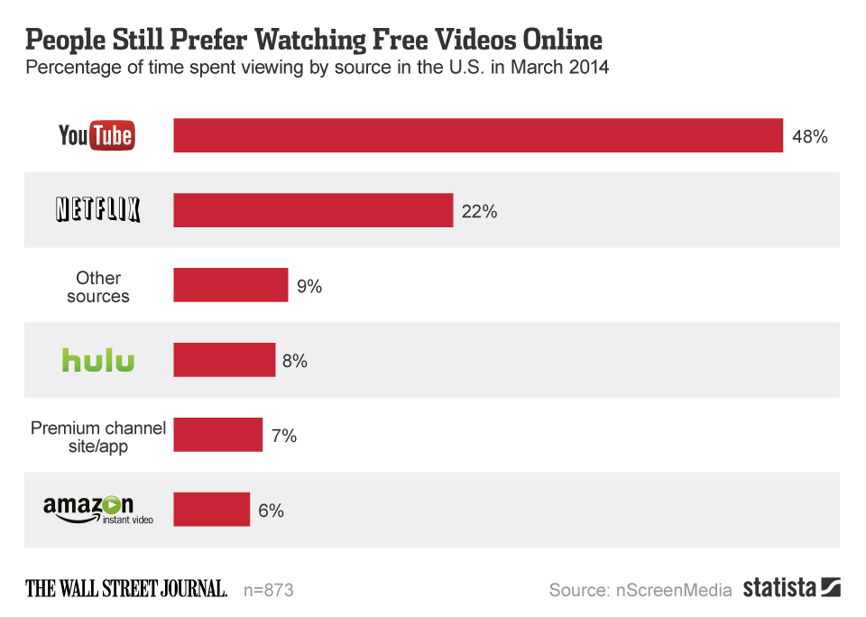Infographic: People Still Prefer Watching Free Videos Online | Statista