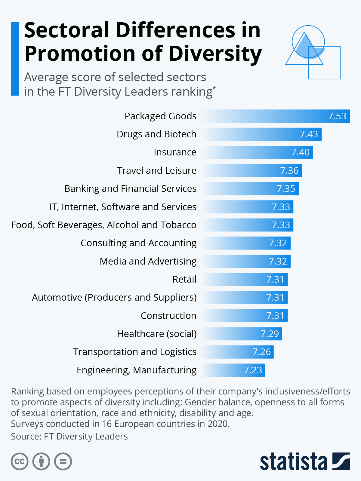 Infographic: Sectoral Differences in Promotion of Diversity | Statista