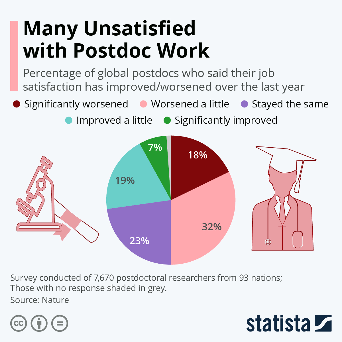 Infographic: Many Unsatisfied with Postdoc Work | Statista