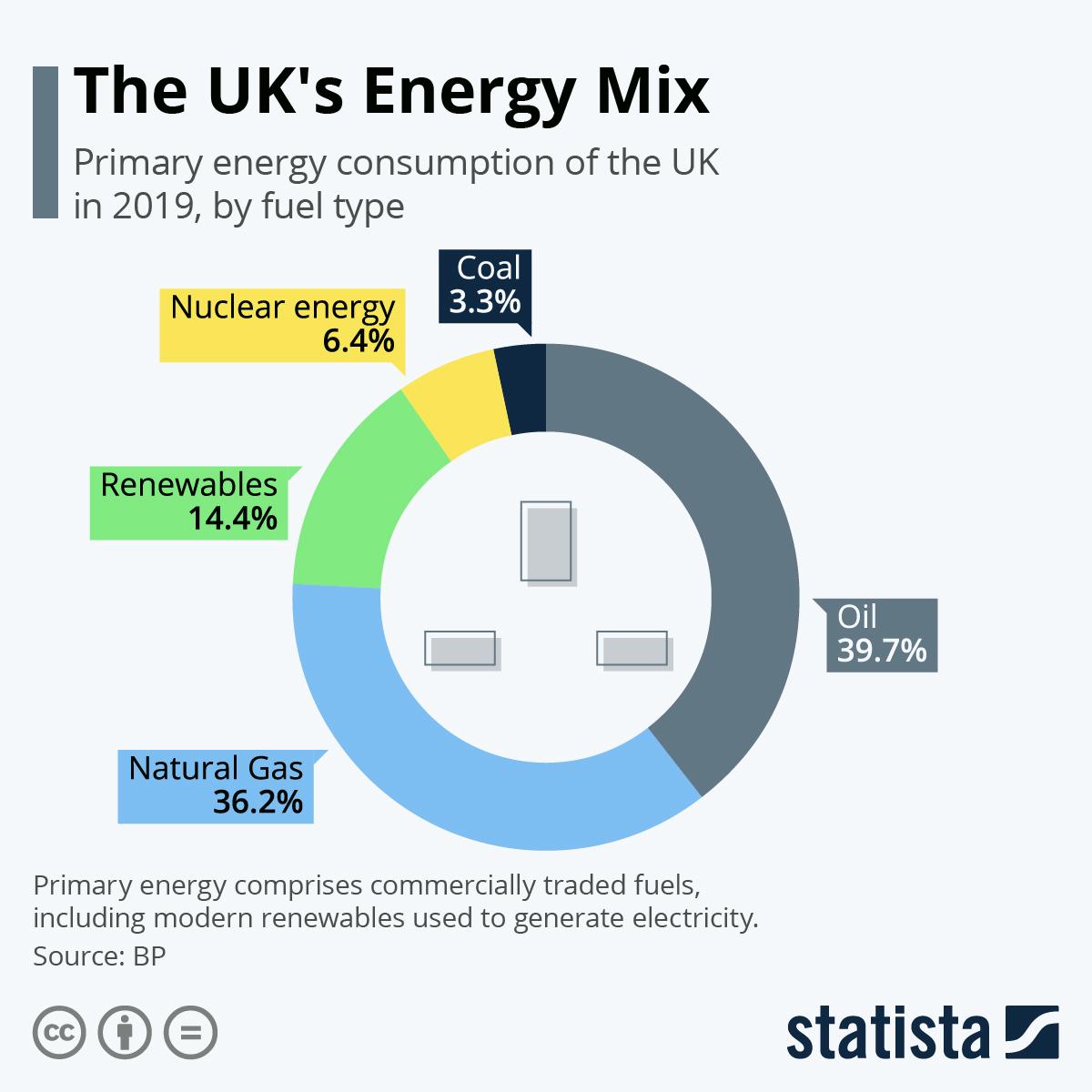 Infographic: The UK's Energy Mix   Statista