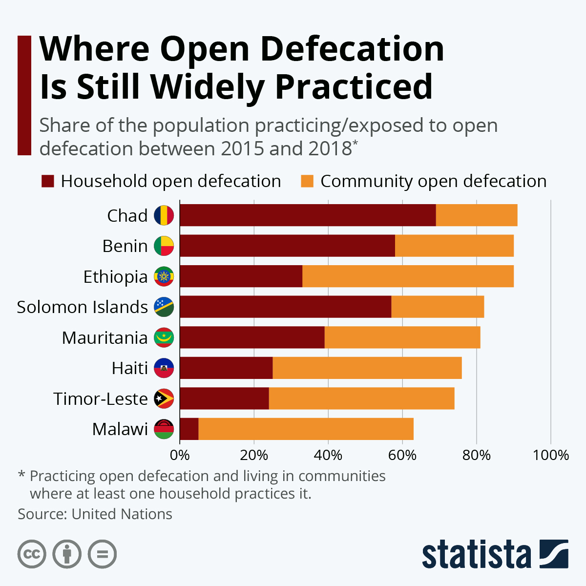 Infographic: Where Open Defecation Is Still Widely Practiced | Statista