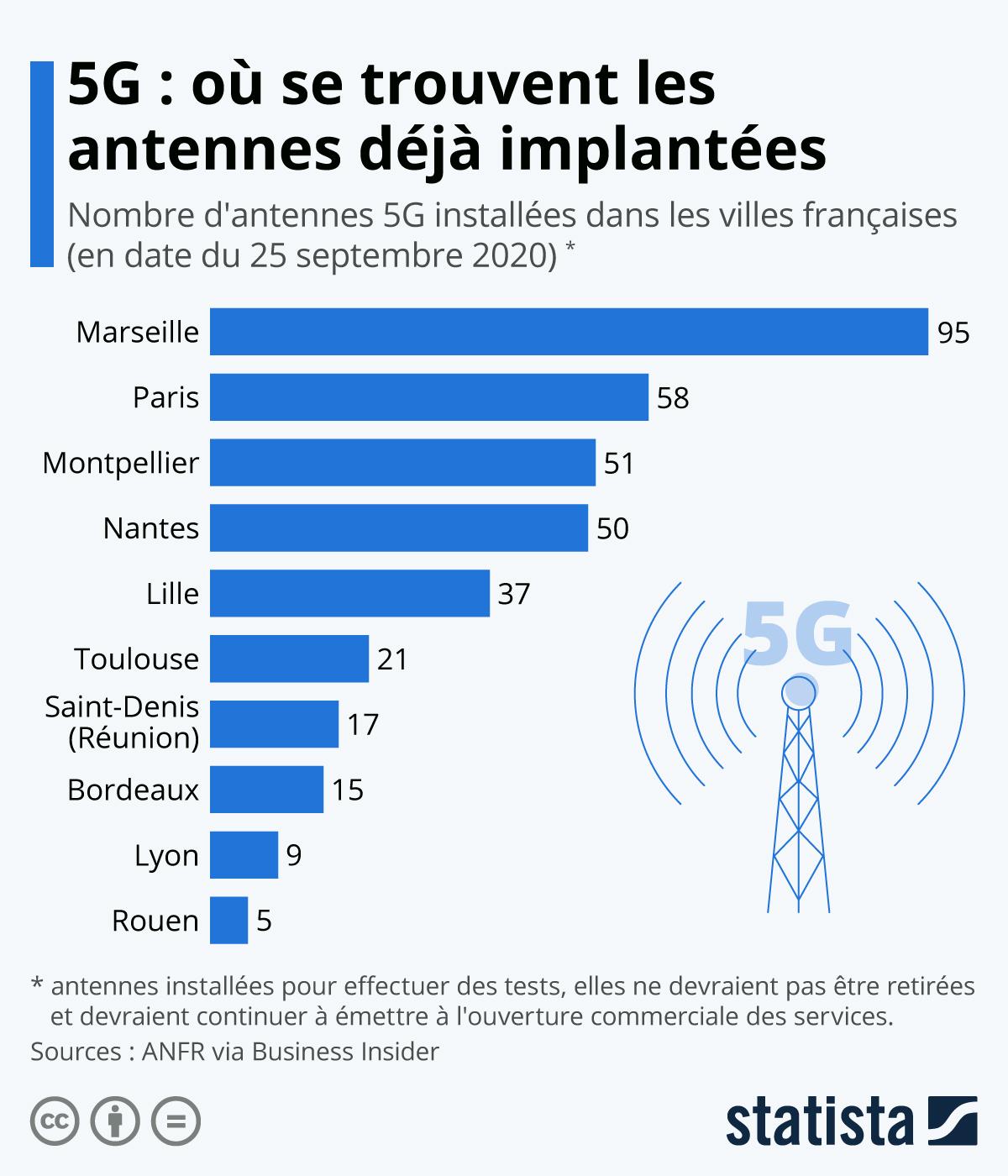 Infographie: 5G : où se trouvent les antennes déjà implantées ? | Statista