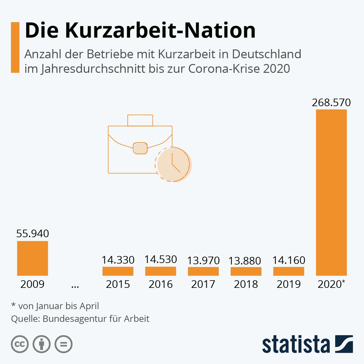Infografik: Die Kurzarbeit-Nation | Statista