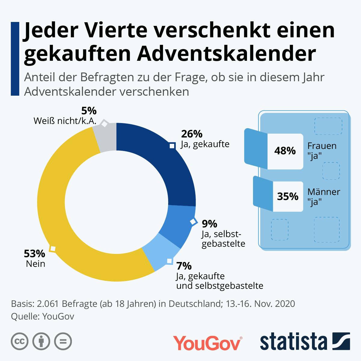 Infografik: Jeder Vierte verschenkt einen gekauften Adventskalender | Statista