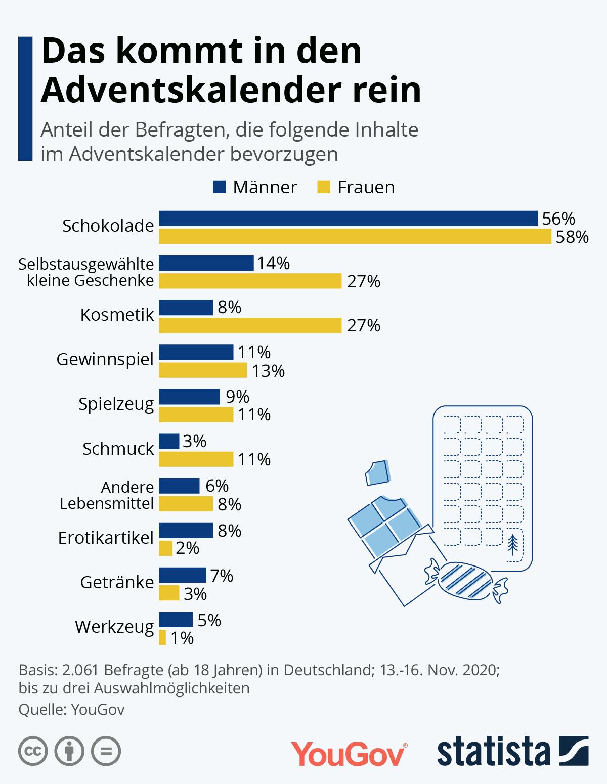 Infografik: Das kommt in den Adventskalender rein | Statista