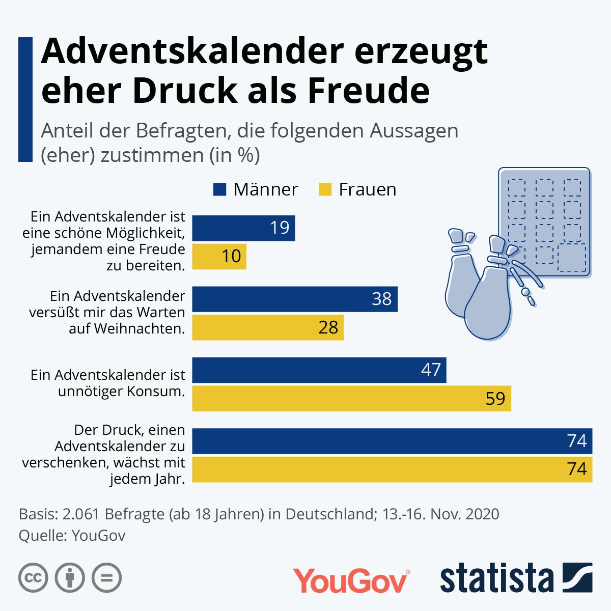 Infografik: Adventskalender erzeugt eher Druck als Freude | Statista