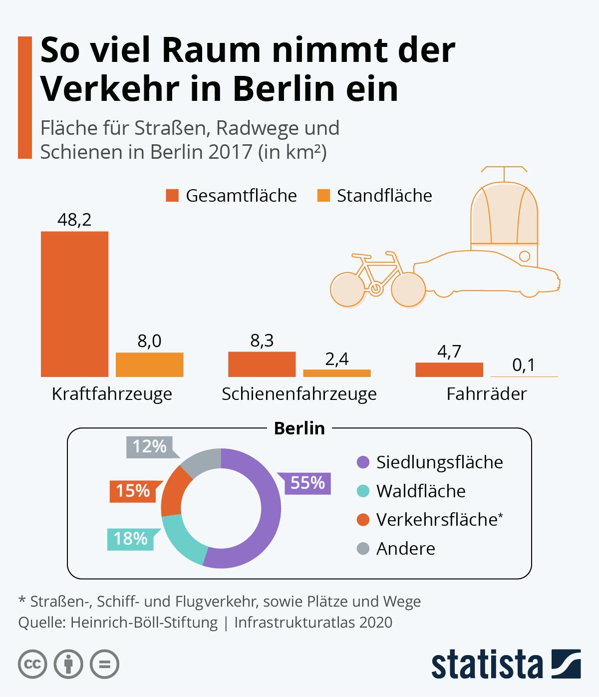 Infografik: So viel Raum nimmt der Verkehr in Berlin ein | Statista