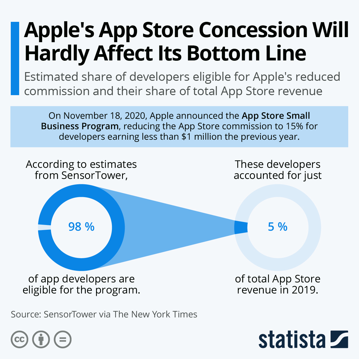 Infographic: Apple's App Store Concession Will Hardly Affect Its Bottom Line | Statista