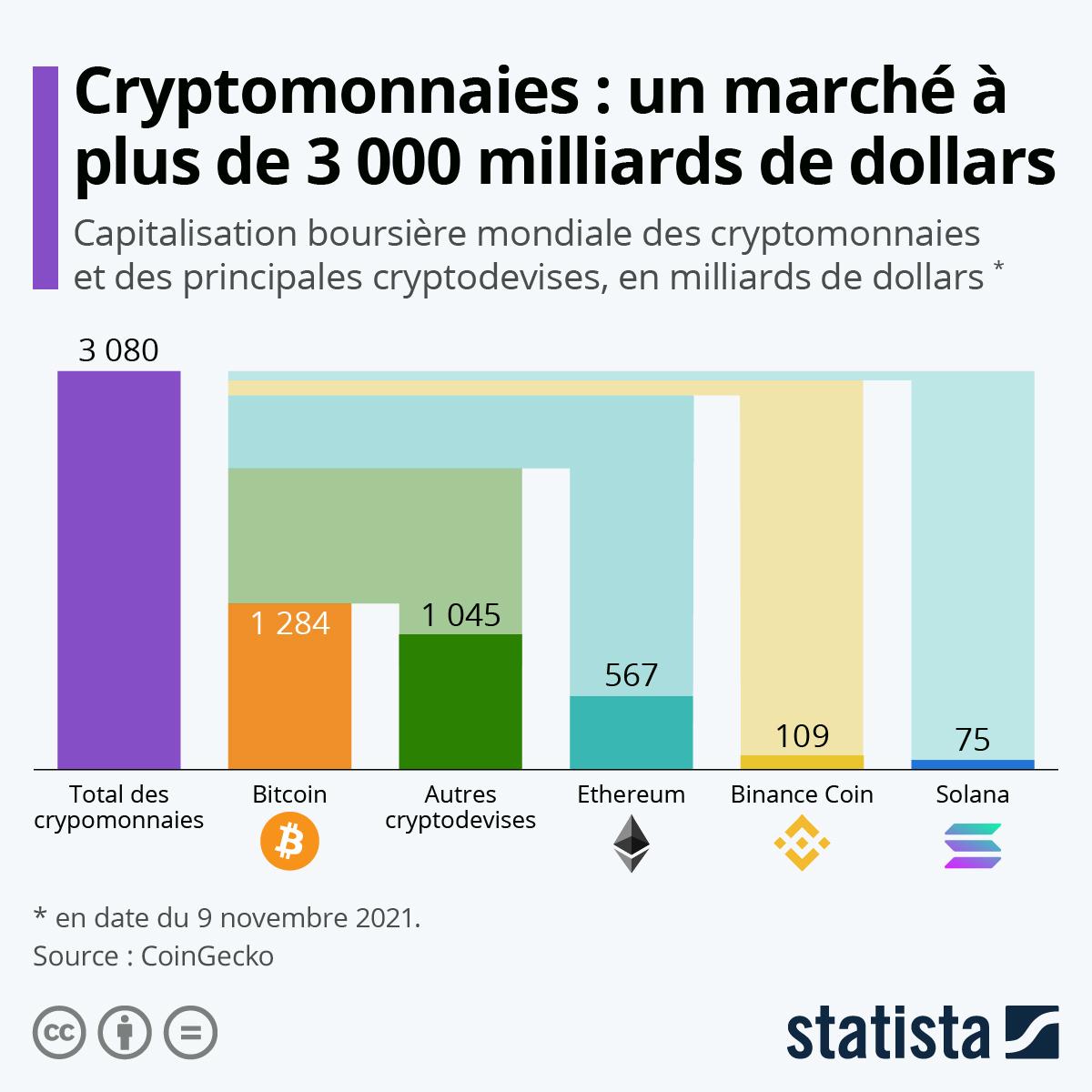Infographie: Cryptomonnaies : un marché à plus de 2 000 milliards de dollars | Statista