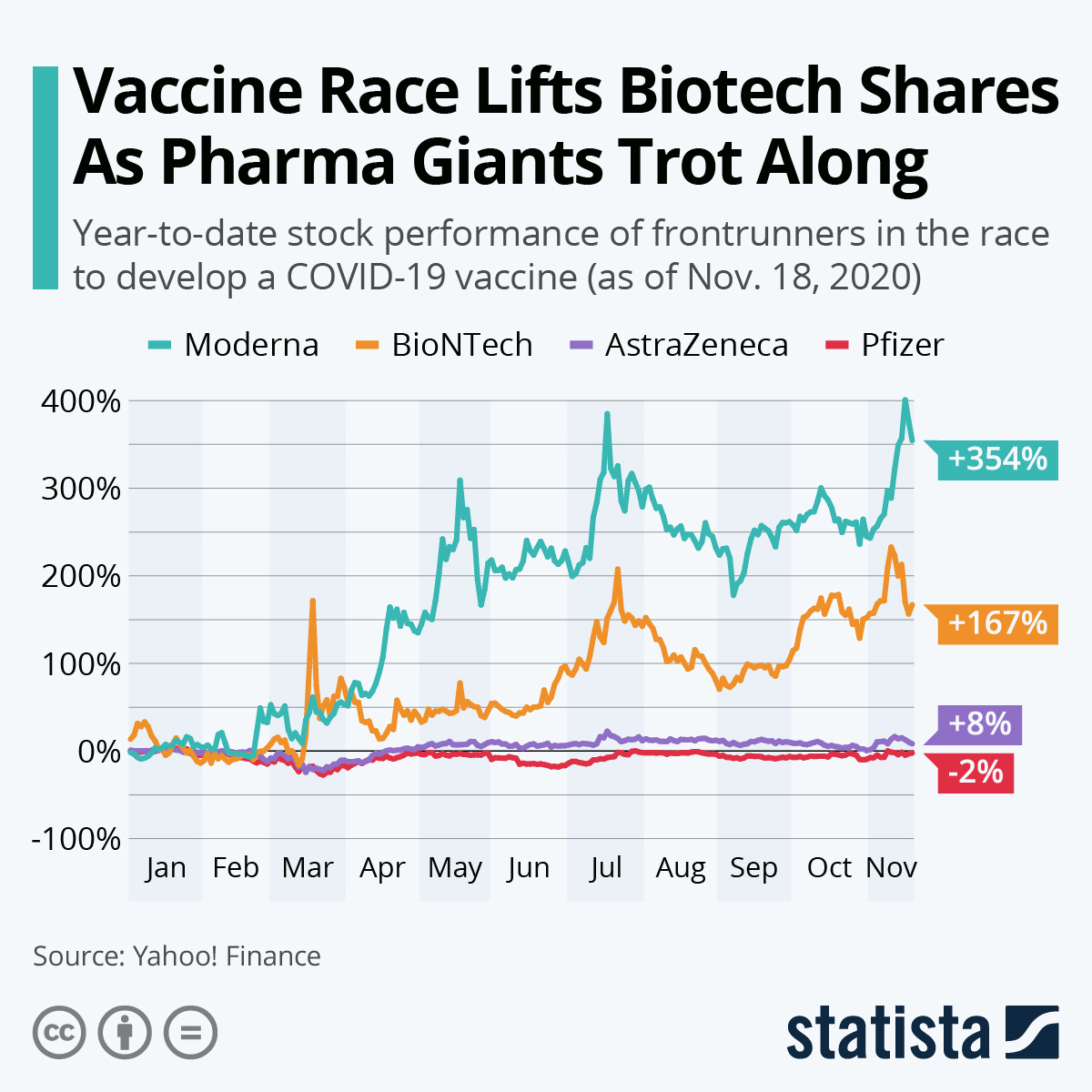 Infographic: Vaccine Race Lifts Biotech Shares As Pharma Giants Trot Along | Statista
