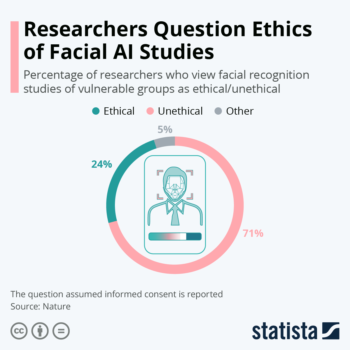 Infographic: Researchers Question Ethics of Facial AI Studies | Statista