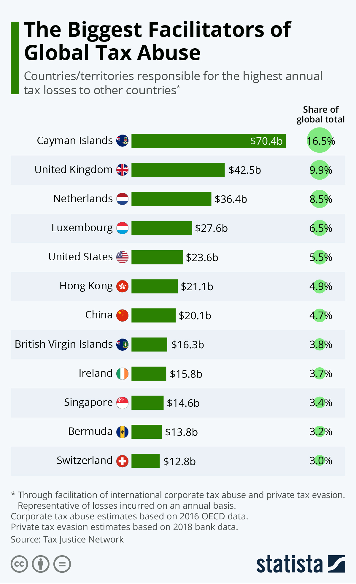 Infographic: The Biggest Facilitators of Global Tax Abuse | Statista