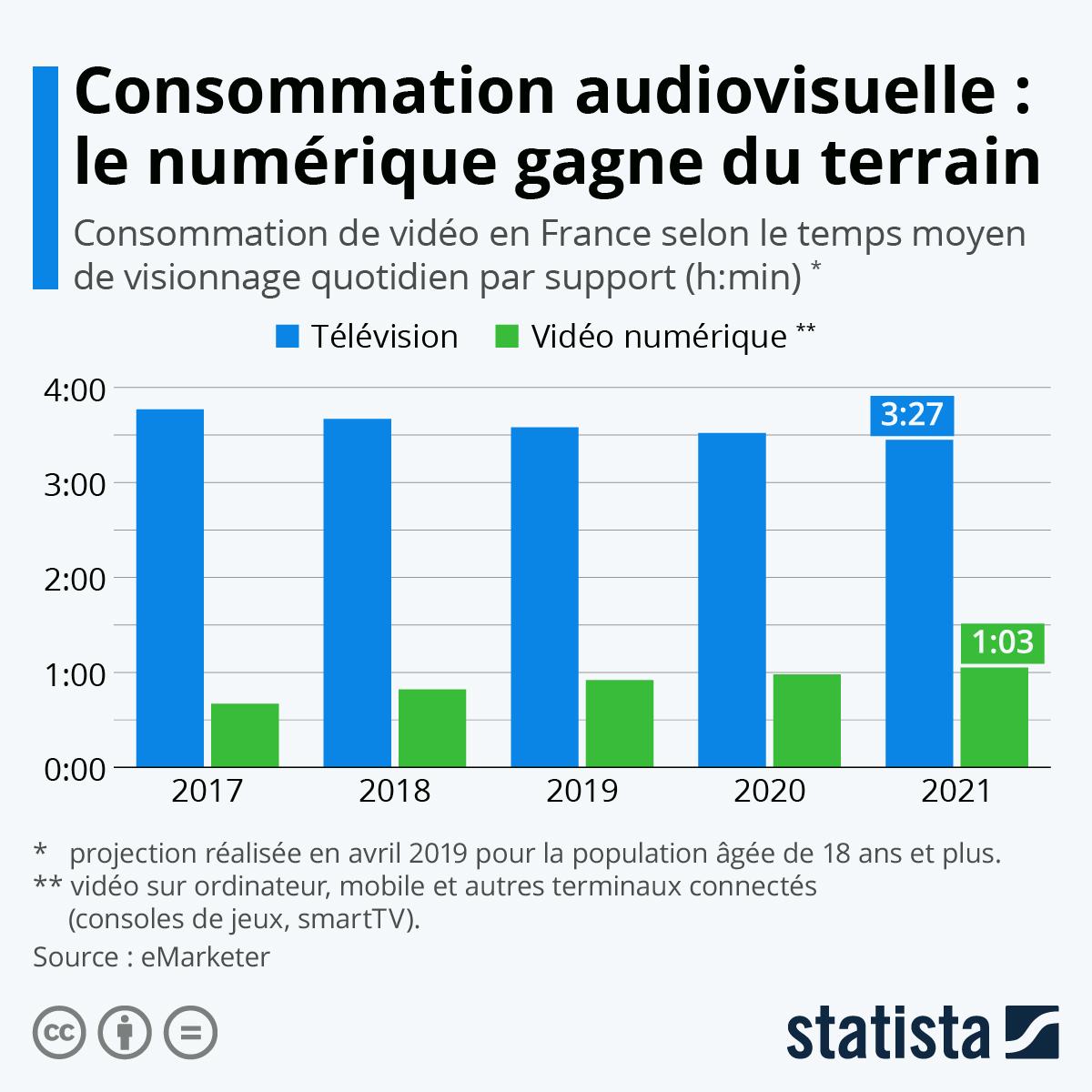 Infographie: Consommation audiovisuelle : le numérique gagne du terrain | Statista